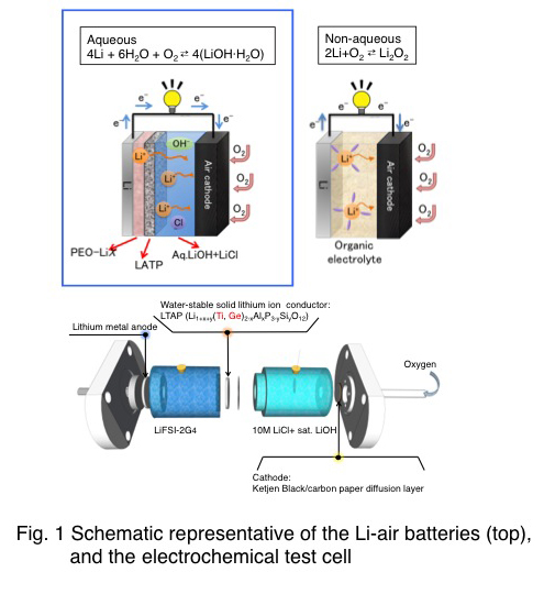 Schematic representative of the Li-air batteries (top), and the electrochemical test cell