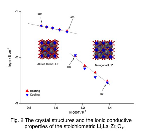 The crystal structures and the ionic conductive properties of the stoichiometric Li7La3Zr2O12