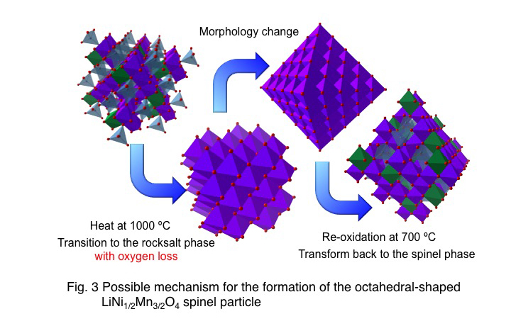 Possible mechanism for the formation of the octahedral-shaped LiNi1/2Mn3/2O4 spinel particle
