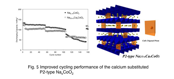 Improved cycling performance of the calcium substituted P2-type NaxCoO2